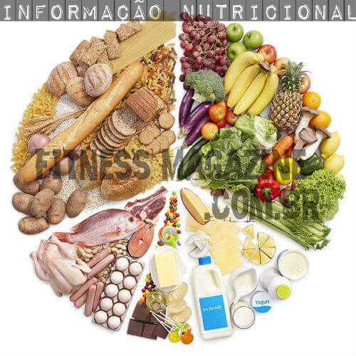 Tabela calórica dos alimentos
